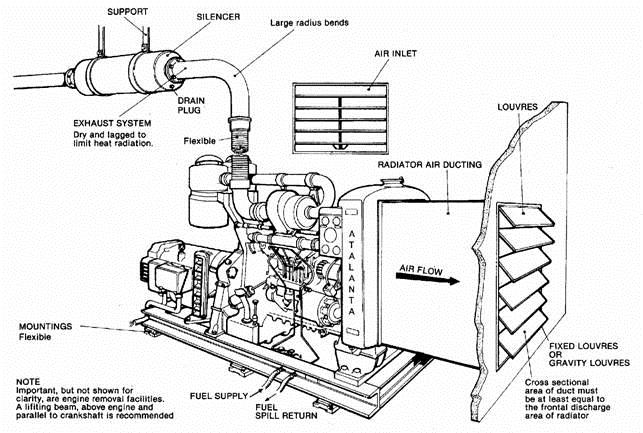 diesel generator installation guidelines part 1 hiersun power a rh hiersungroup com Generator Exhaust Code Caterpillar Diesel Generator Exhaust Piping