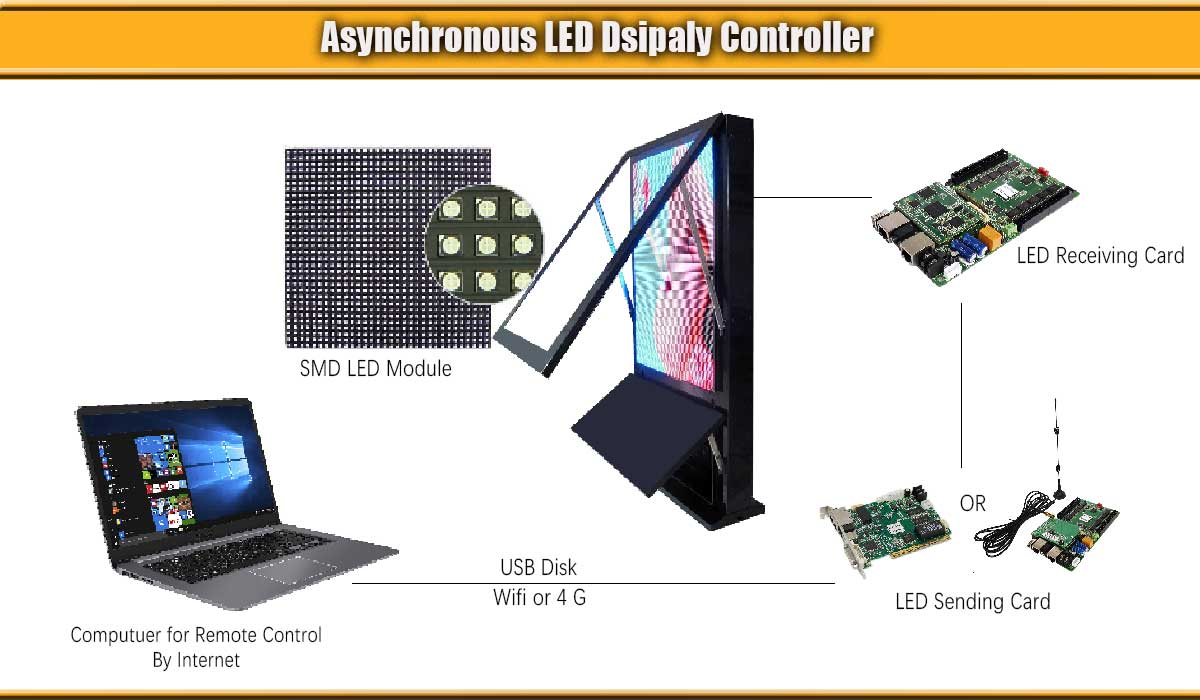 LED-display-Asynchronous-control-system
