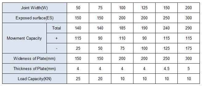 MSDG chart