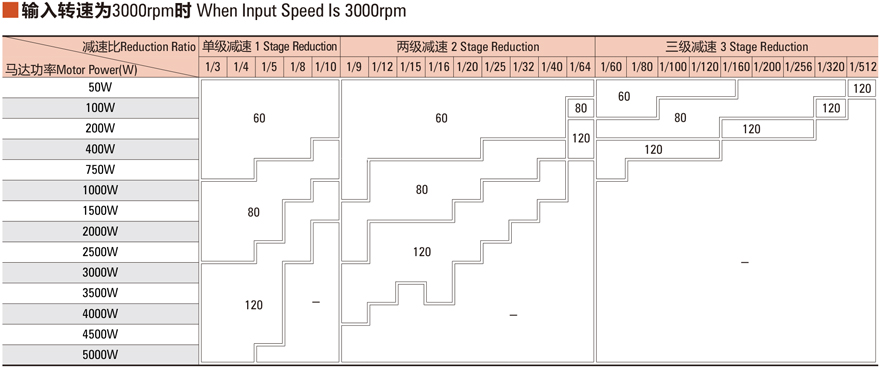 Technical data when input speed is 3000rpm.jpg