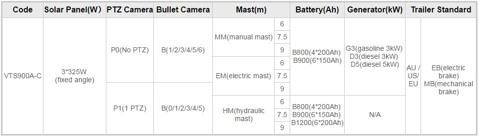 Mobile Surveillance Trailers VTS900A-C