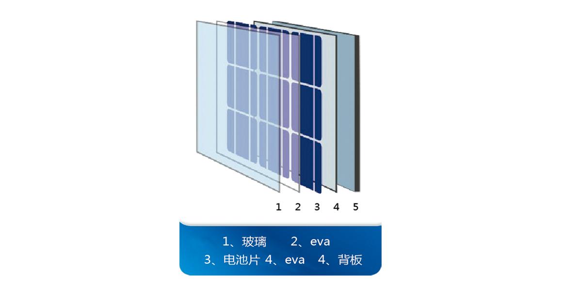 5.边框:所采用的铝合金边框具有高强度,抗机械冲击能力强。 6.接线盒:太阳能电池组件接线盒在太阳能组件的组成中非常重要,主要作用是将太阳能电池产生的电力与外部线路连接;主要组成:盒体、线缆及连接器三部分构成;盒体包括:盒底(含铜接线柱或塑料接线柱)、盒盖、二极管;线缆分为:1.