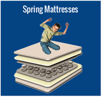 How to make mattress-identify each mattress machine in mattress production