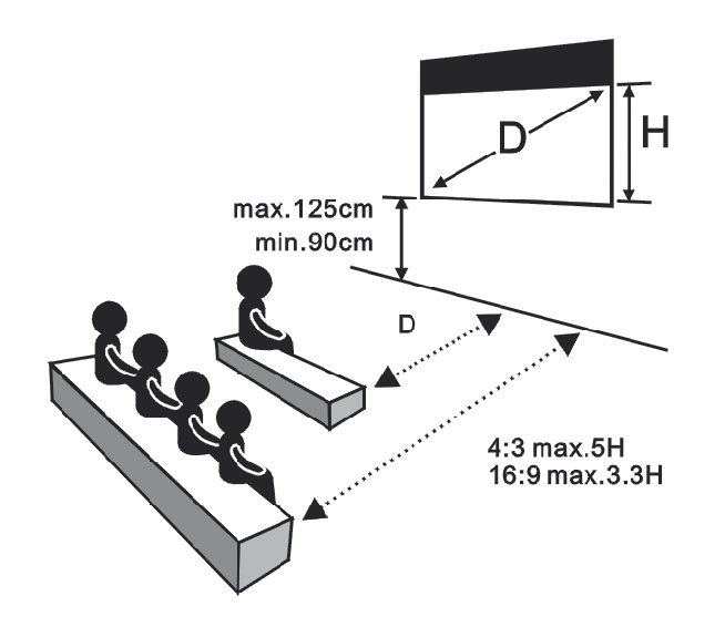 Dimension of Projector Screen