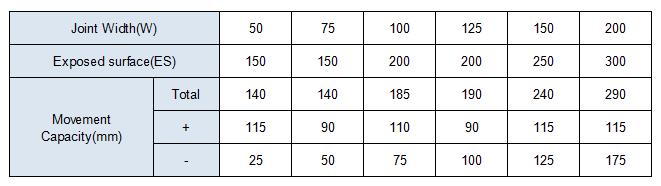 MSDGJ chart