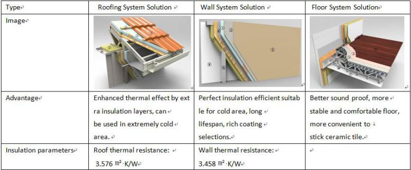 Three Options for You-Better Insulation