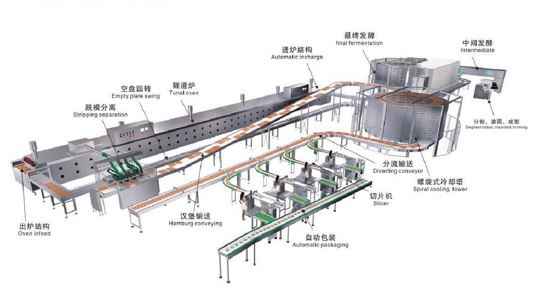 食品厂 生产流程