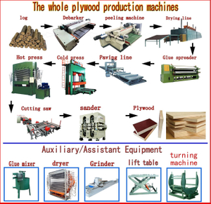 Plywood Production Equipments Fot Plywood Making