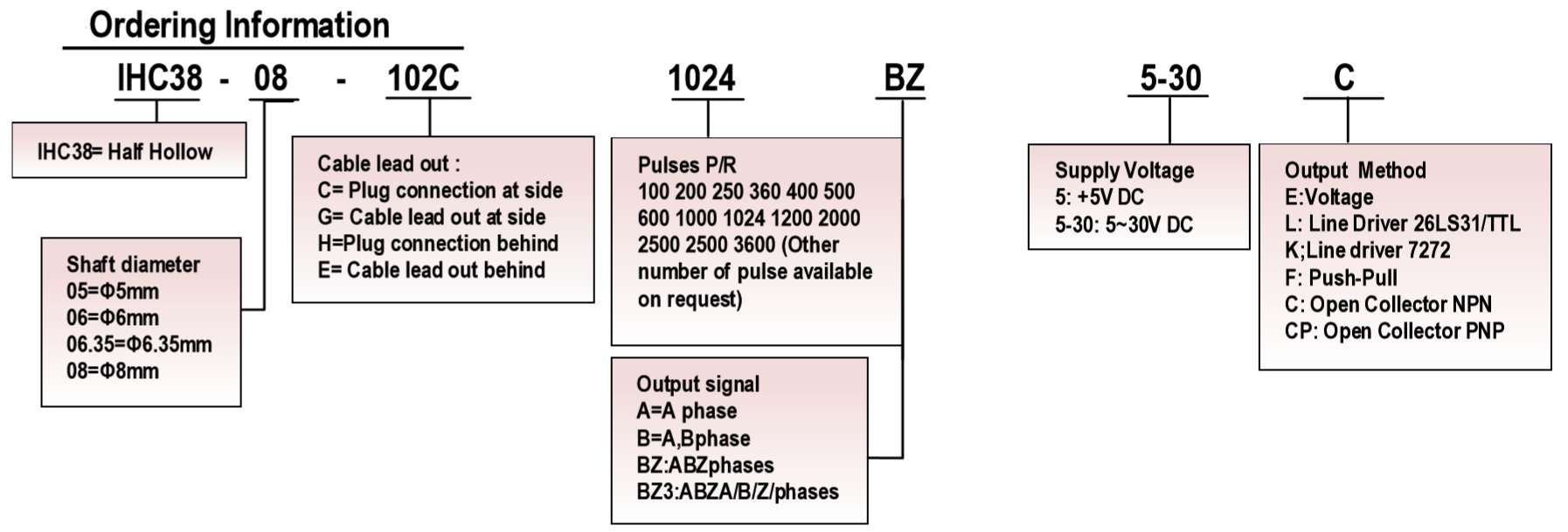 IHC3808选型.png