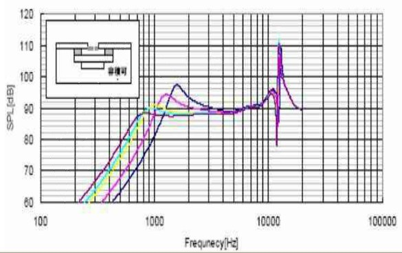 7. 多个扬声器音腔设计注意点 当两个或多个喇叭设计时,如果是同规格的扬声器,前腔高度要有一个1mm的差别。如果是两个不同规格的扬声器,一般大规格的扬声器前腔高度设计时尽量要高一点(做中低音用),小规格扬声器的前腔高度尽量要小一点(做全频)。 前腔形状可以采用不同类型的设计 后腔如果是在一个机壳内,一定要隔开;也可以采用两个独立的后腔或其中一个采取独立后腔,防止声音相互干扰 出声孔面积和位置最好不要相同,相同可能会造成声音太尖,太刺。如果是两个相同规格的喇叭,出声面积最好一个控制在10%以内,另一个控制