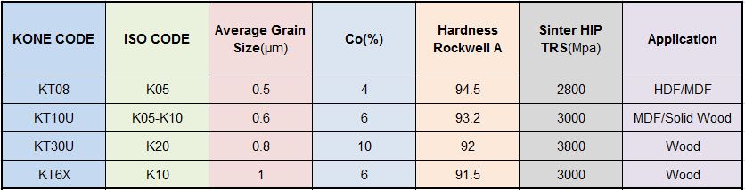 Grade for woodworking carbide inserts.png