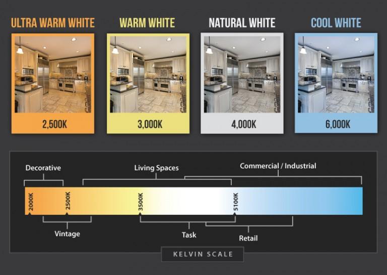 Cct understanding the basics hangzhou jingying for Living room 2700k or 3000k