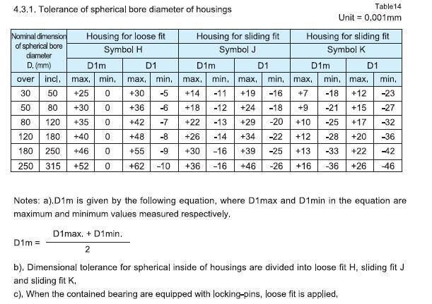Tolerance of spherical bore diameter of housings.jpg