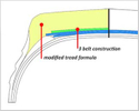 Improvement of 7.50R16
