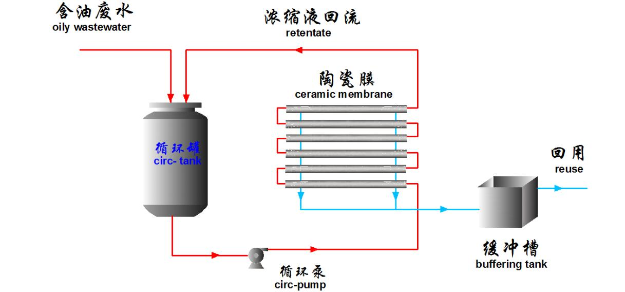 oily wastewater treatment