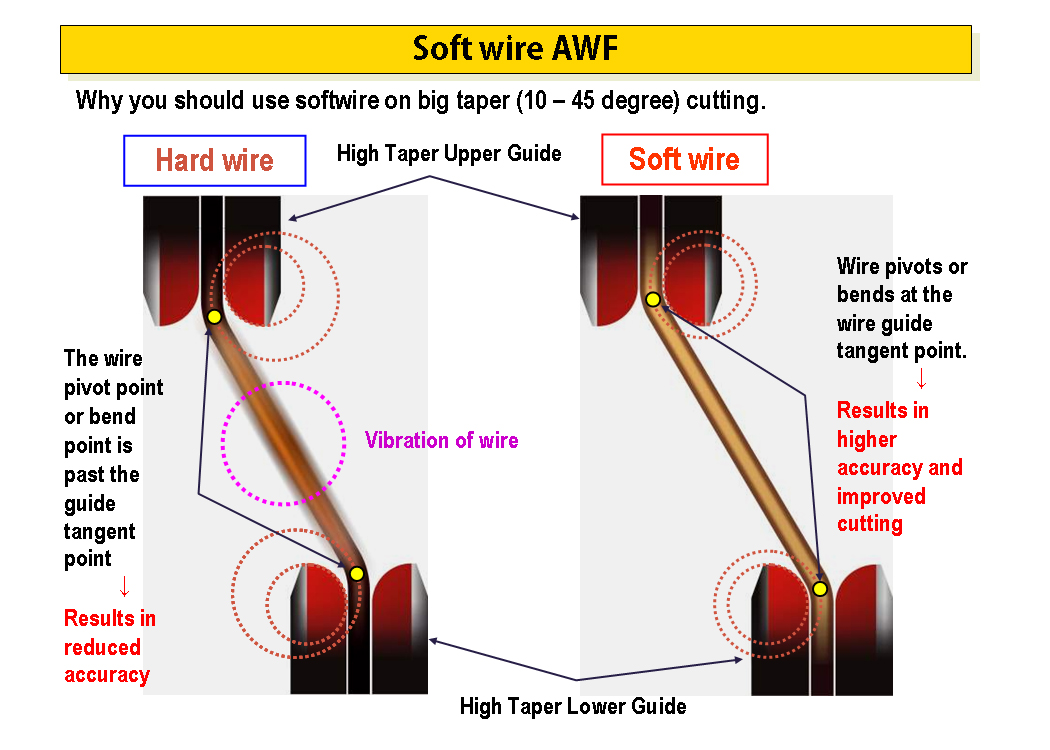 Soft Wired Cutting High Taper Angles With Wire Edm