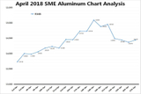 April 2018 SME Aluminum Chart Analysis