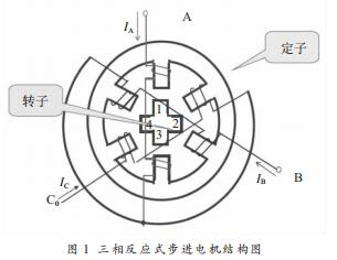 The basic structure of the three-phase reactive stepper motor