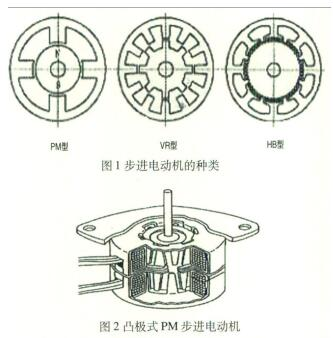 the type of stepper motor