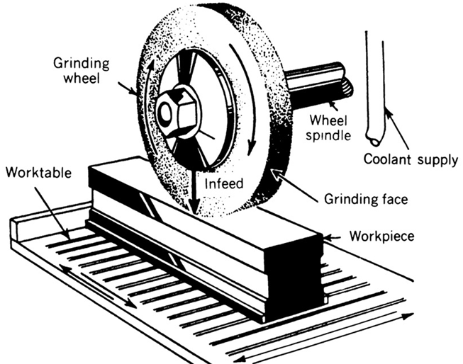 How Many Types of Grinding Machine?